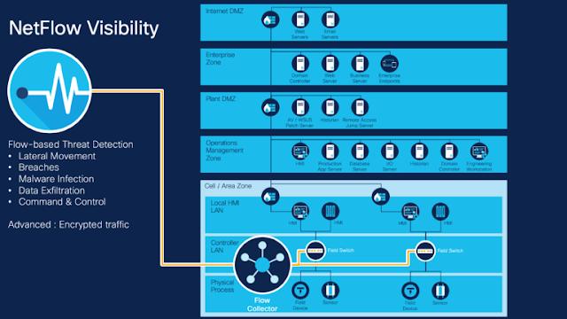Cisco Study Materials, Cisco Learning, Cisco Certifications, Cisco Guides, Cisco Online Exam