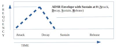 ADSR Envelope, Sustain at Zero
