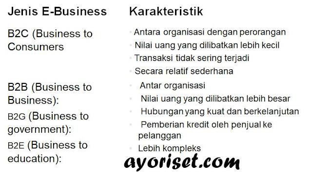 Kategori-Kategori E-Business