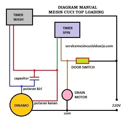 Service Mesin cuci Gresik Murah  Merubah Manual Mesin Cuci Otomatis
