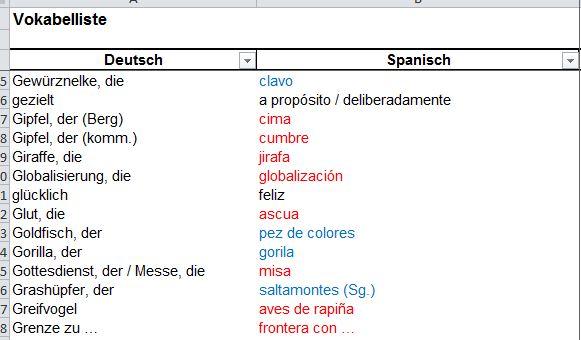 artikel im spanischen