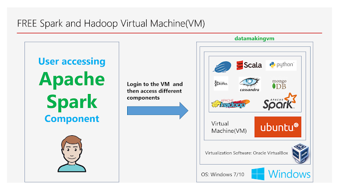 Accessing Apache Spark environment in the Virtual Machine(VM)