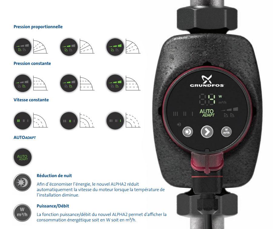 pression idéale circuit de chauffage
