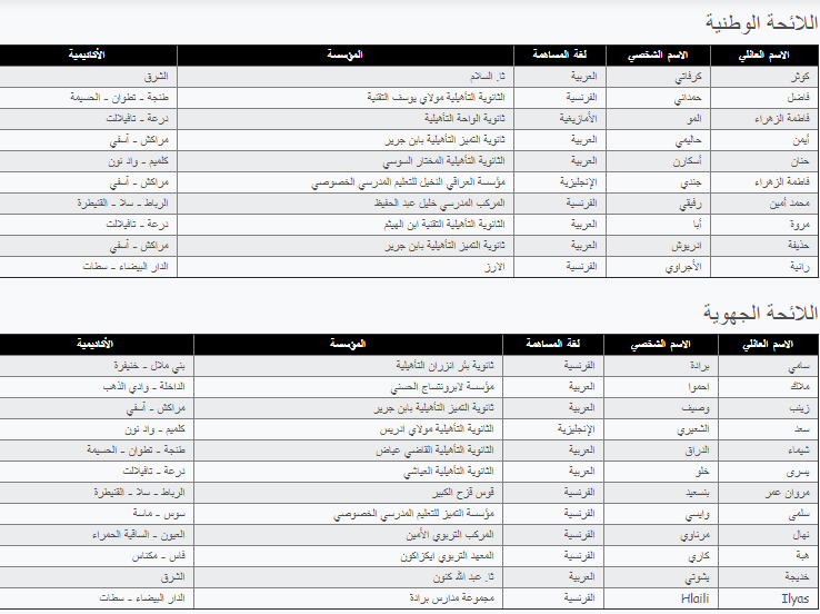 """نتائج مسابقة """"مغرب الغد"""""""