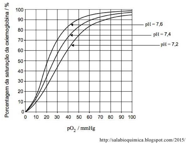 Porcentagem da saturação da oxiemoglobina