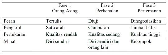 Fase Pembentukan Leader-Member Exchange (LMX)