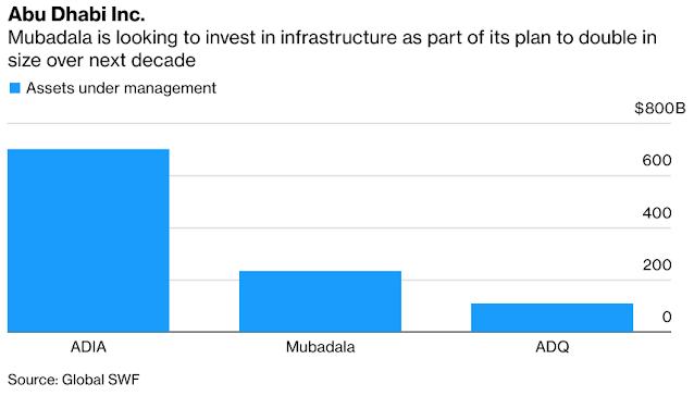 U.S. Infrastructure Plan Piques $232 Billion Mubadala's Interest - Bloomberg