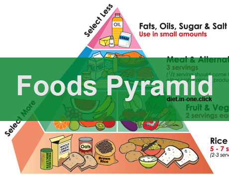 Selecting Food As Per The Diet Pyramids