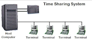 Contoh time sharing system