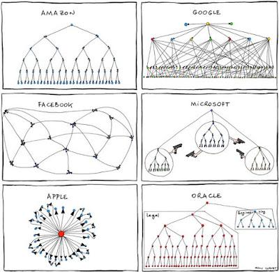 construir redes