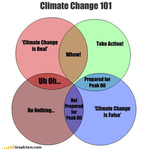 cruxcatalyst: Climate Change 101  A Venn Diagram