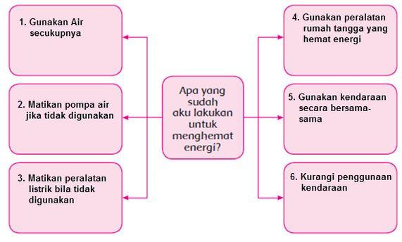 Kunci Jawaban Buku Kelas 4 SD Pembelajaran 2 Tema 2 Subtema 3 Energi Alternatif