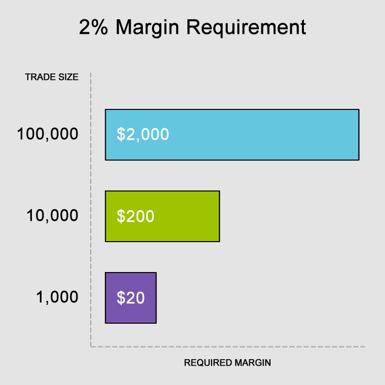 Balance, Equity, Margin, Free Margin, Margin Level dalam Forex - blogger.com