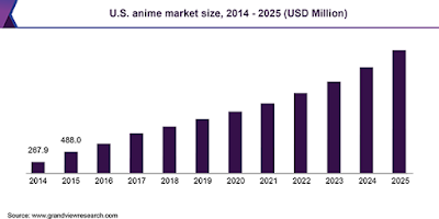 US Anime Market Size