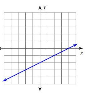 Mr. Howards ESOL Math: March 2013