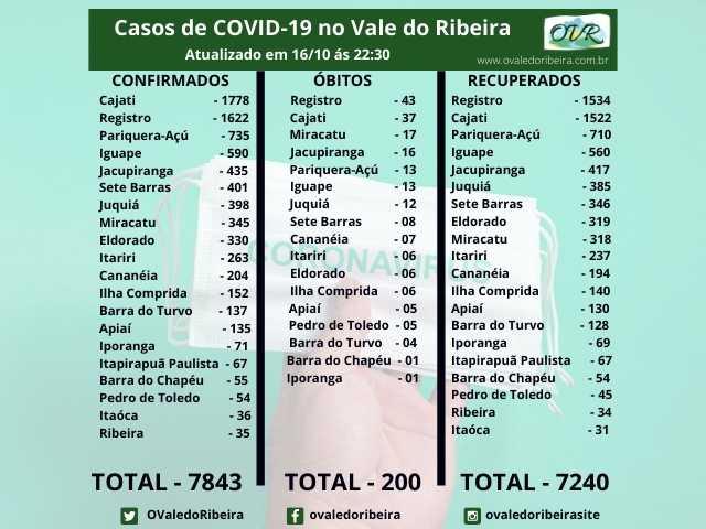 Vale do Ribeira soma 7843 casos positivos, 7240 recuperados e 200 mortes do Coronavírus - Covid-19