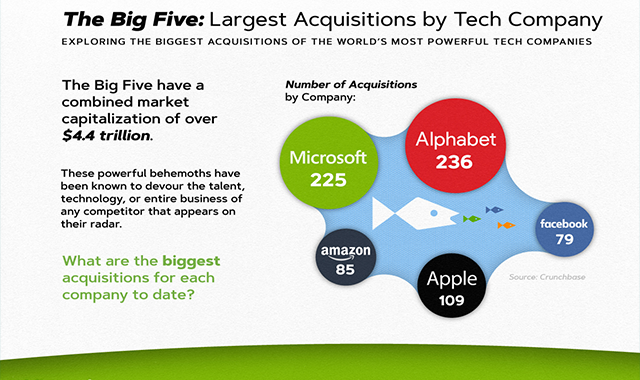 The Big Five: Largest Acquisitions by Tech Company #infographic