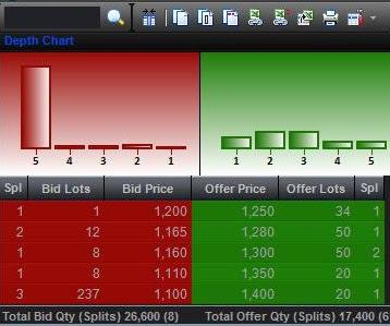 contoh spread bid-offer pada mekanisme perdagangan