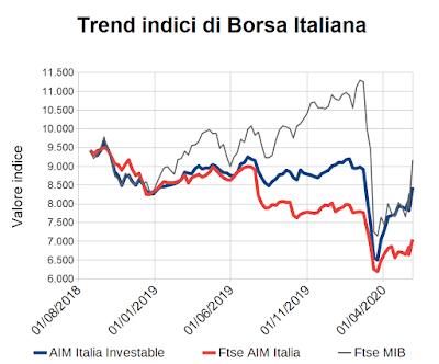 Trend indici di Borsa Italiana al 5 giugno 2020