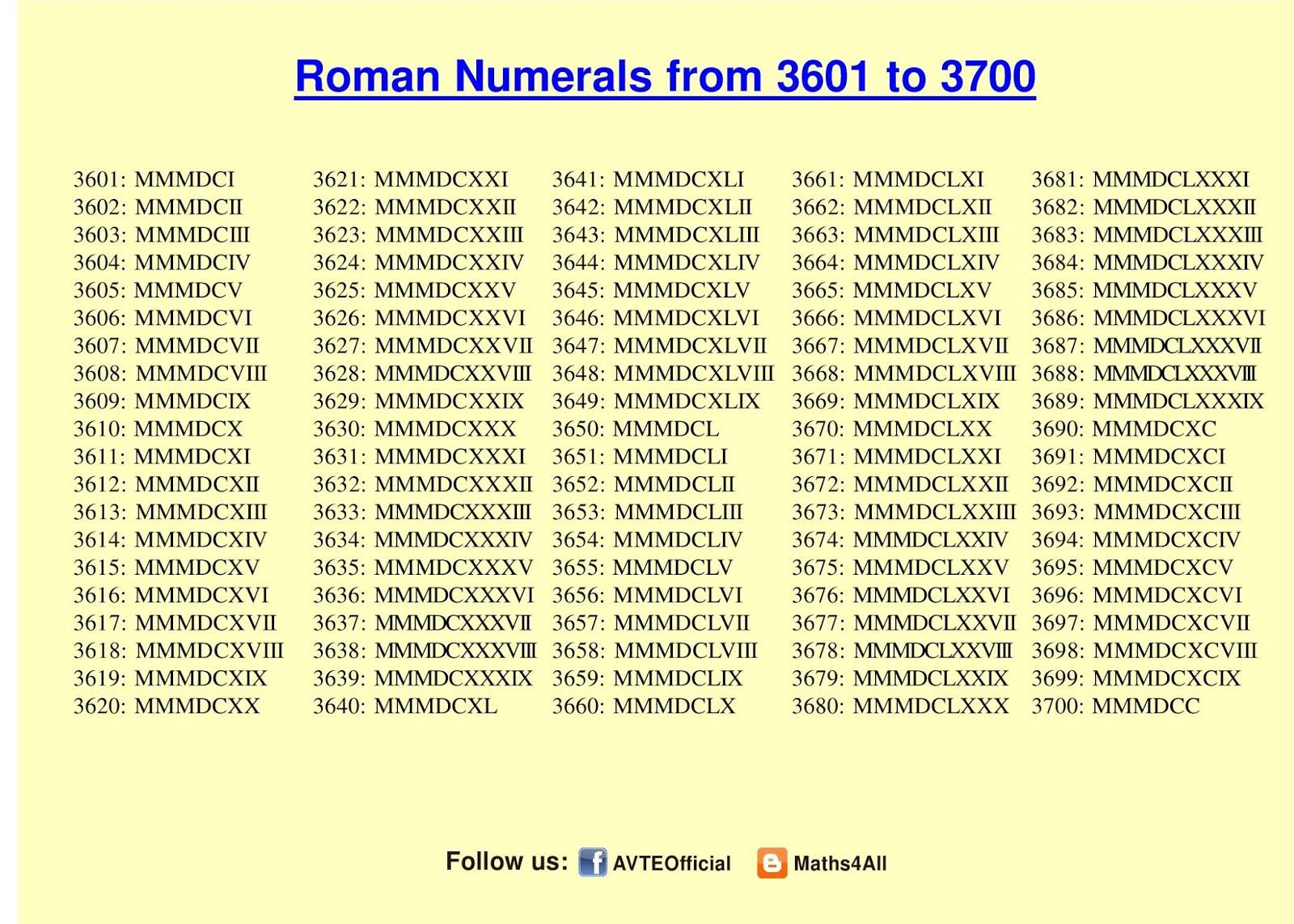 Roman Numerals To