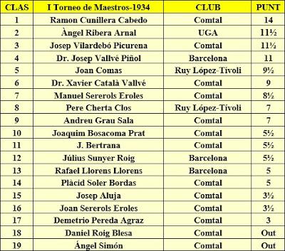 Clasificación final del I Torneo de Maestros 1934