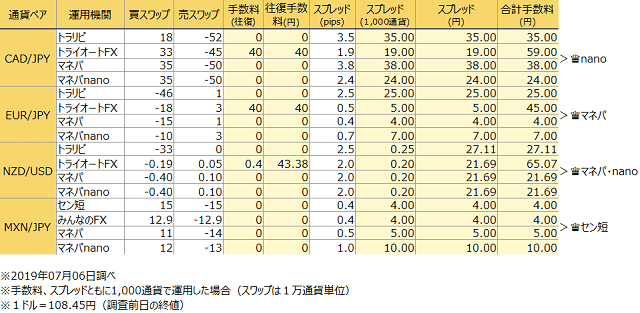 FX自動売買のトータルコスト比較(2019年7月6日調べ)