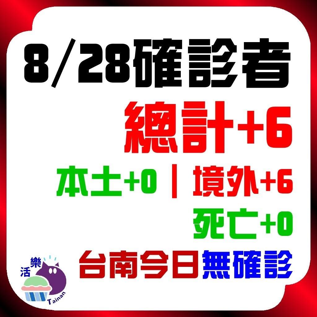 CDC公告,今日(8/28)確診:6。本土+0、境外+6、死亡+0。台南今日無確診(+0)(連62天)。