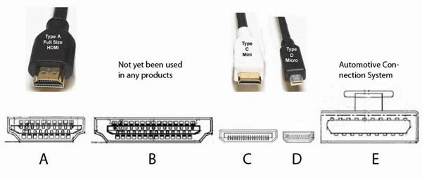 HDMI_Connector types