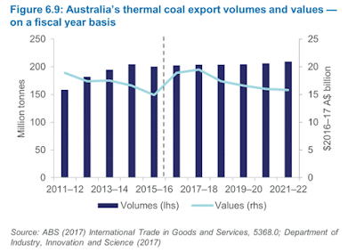 Australia's thermal coal export volumes and values