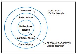 Competencias Centrales y Periféricas