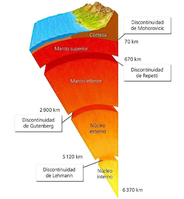Estructura interna del planeta Tierra