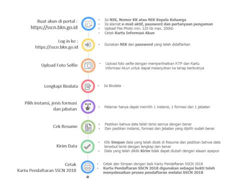 mekanisme pendaftaran cpns
