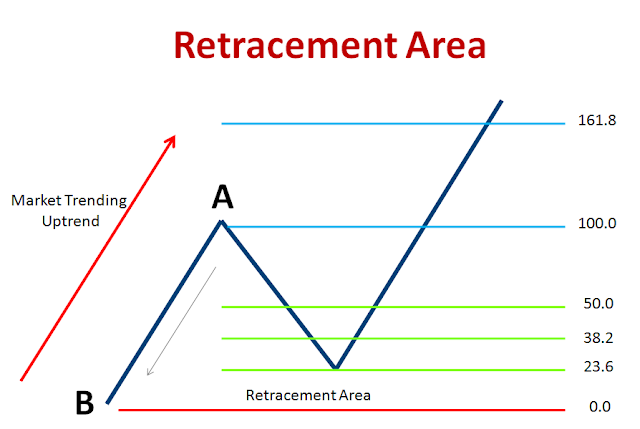 fibonacci retracement level