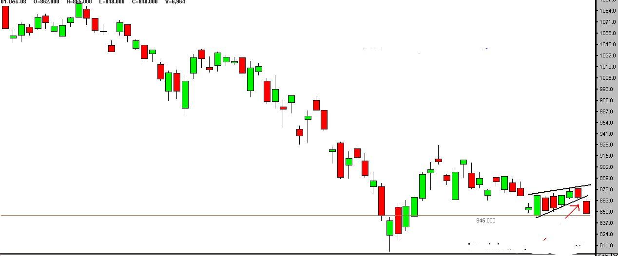 Sri lanka forex signals