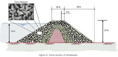 Breakwater sisi miring