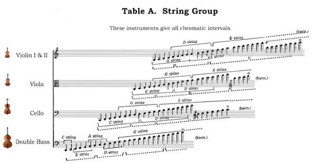 Mengenal String Section dalam Orkestra - Blog Fisella - 3 - Ambitus Instrumen String