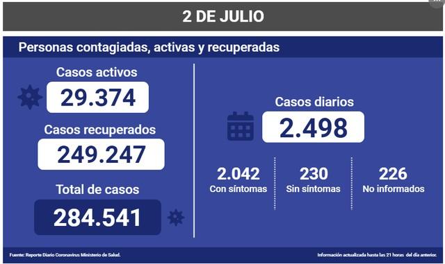 😷Coronavirus: Reporte Nacional 02 de Julio 🇨🇱
