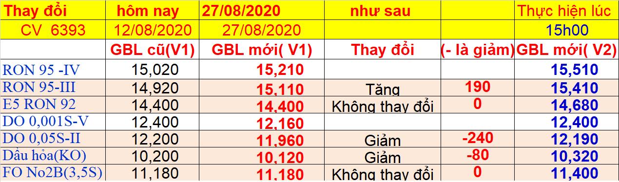 Giá bán lẻ xăng dầu đang áp dụng từ 15 h ngày 27/08/2020