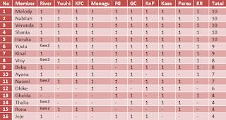 Daftar Pringkat Member Senbatsu Single JKT48