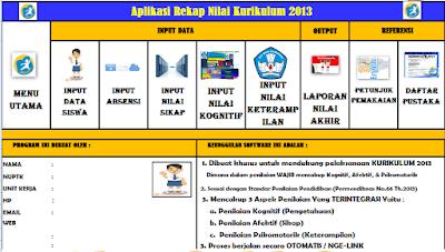 Aplikasi Penilaian Dan Rekap Kurikulum 2013 SD/SMP/SMA/SMK