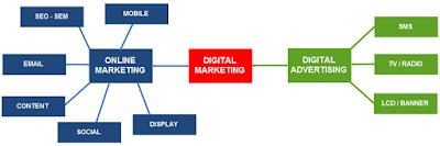 Digital Marketing gồm có những gì?