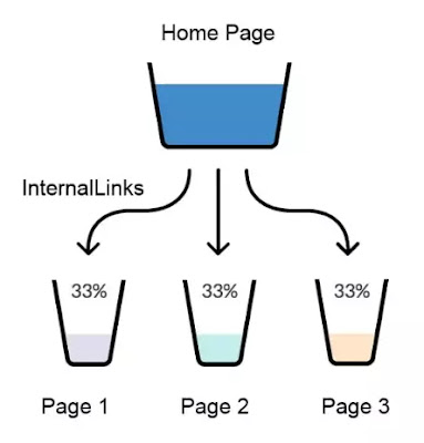 Internal linking is the easy way to send visiters one page to other page in same domain.