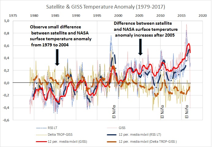 Difference between NASA GISS and Satellite Temperatures