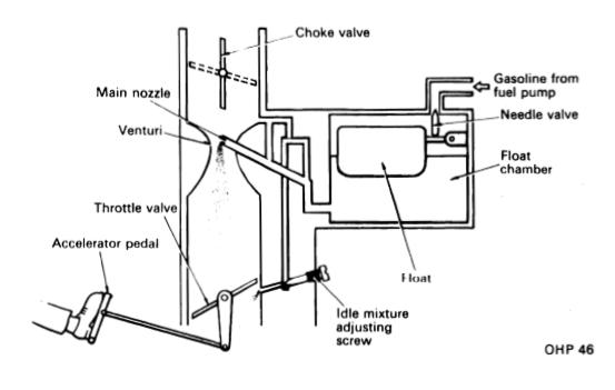 Cara Kerja Karburator + Fungsi, Macam, Komponen dan Gambar ...