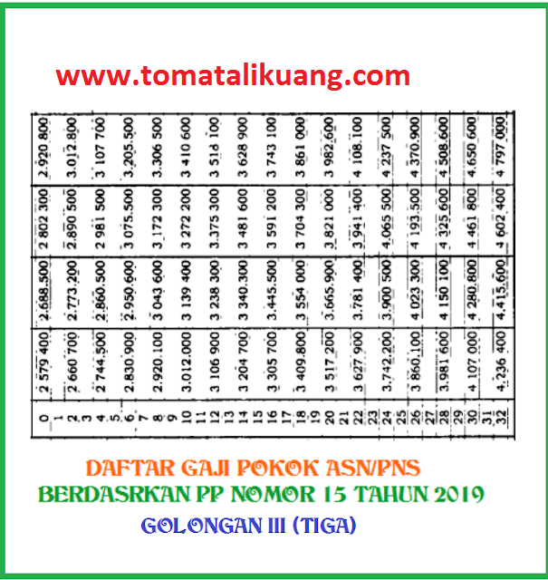 gaji pokok pns golongan tiga; www.tomatalikuang.com