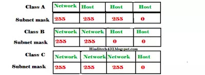 Sub net mask in networking in Hindi
