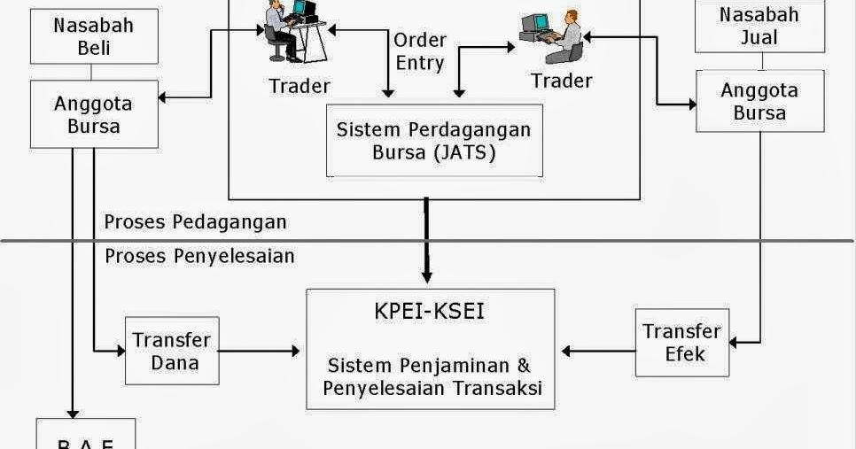 sistem perdagangan bursa malaysia