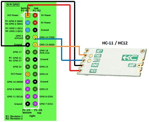 Blog of Wei-Hsiung Huang: How to use the UART of Raspberry