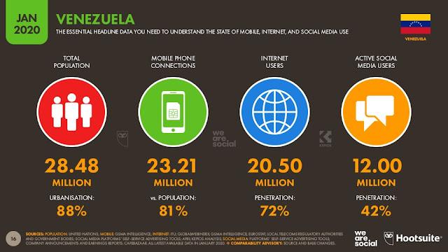 digital-2020-venezuela-enero-2020-poblacion-penetracion-usuarios-redes-sociales