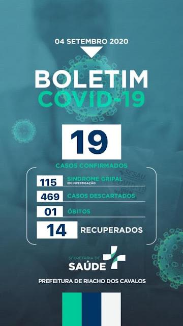 Riacho dos Cavalos registrou o primeiro óbito por covid-19, e mais 1 caso confirmado